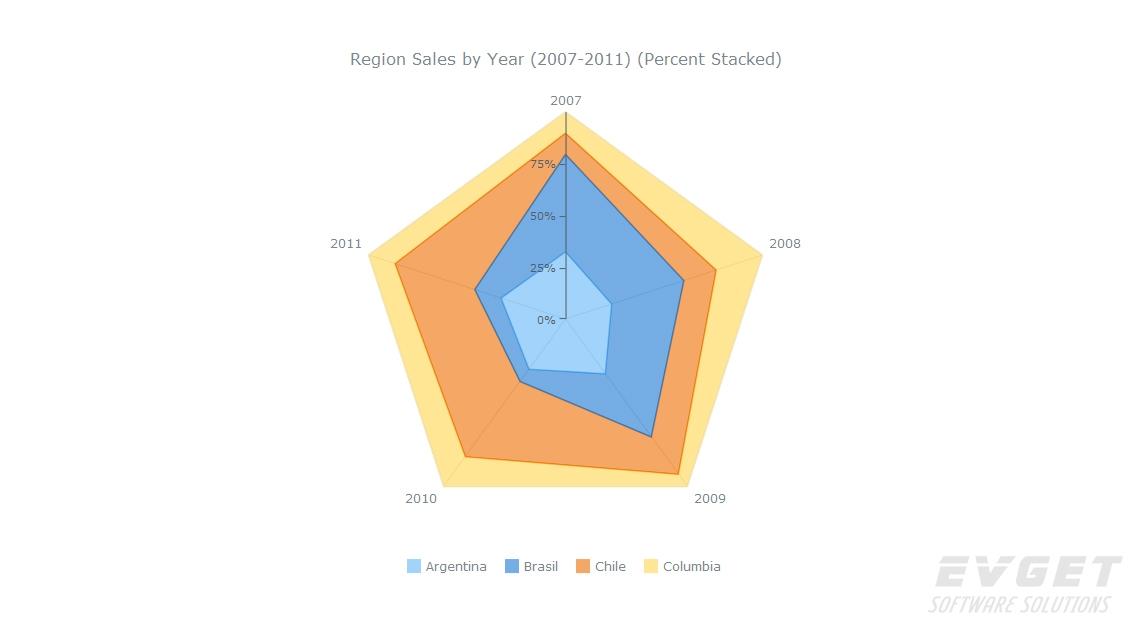 AnyChart预览:Radar Charts