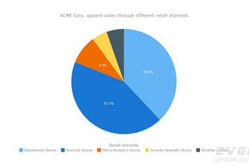 AnyChart预览:Pie Charts