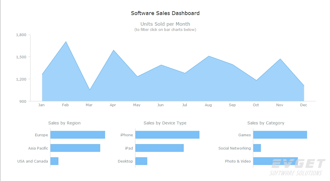 AnyChart预览:Dashboards