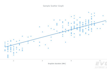 AnyChart预览: Scatter Charts