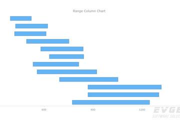 AnyChart预览:Range Column Chart