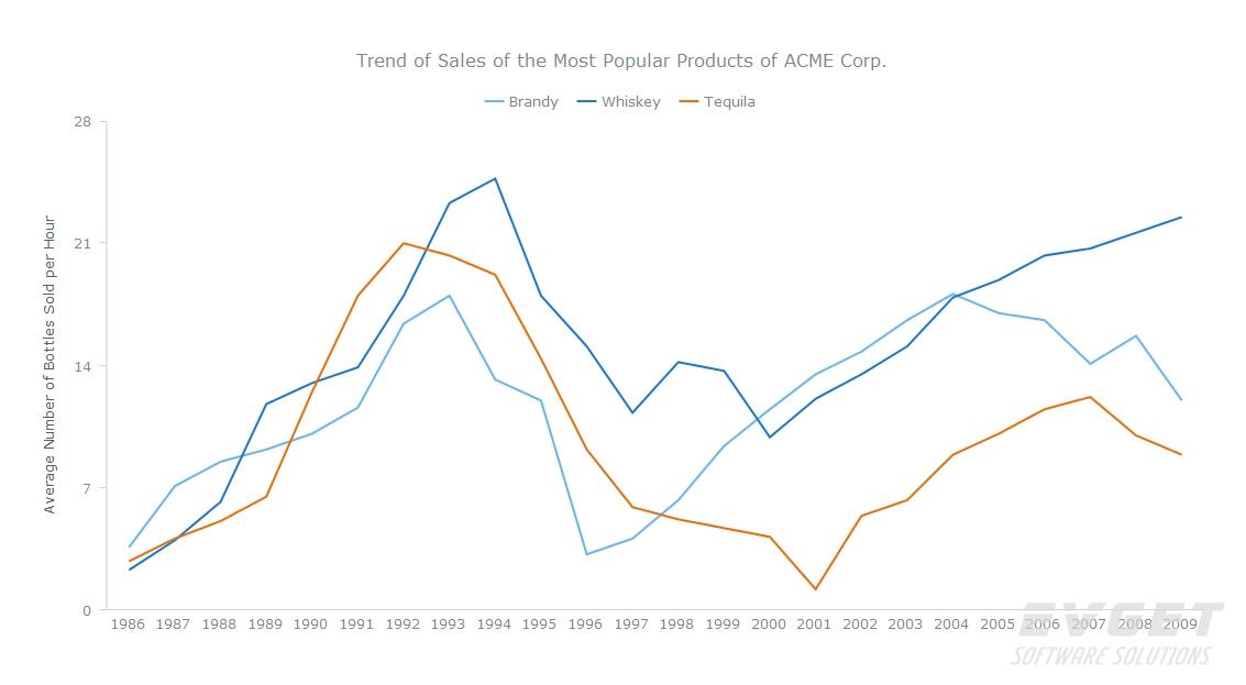 AnyChart预览:Line Charts
