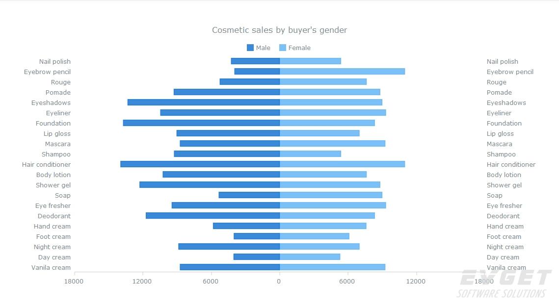 AnyChart预览:Bar Charts