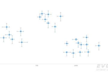 AnyChart预览:Error Charts