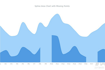AnyChart预览:Spline-Area Charts with Missing Point