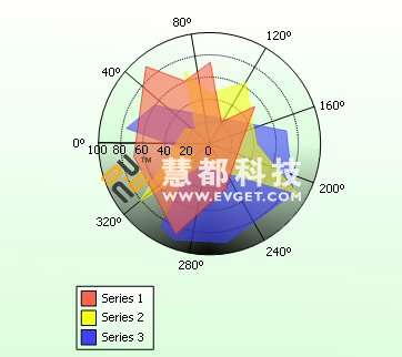 MindFusion.Charting for WebForms预览: