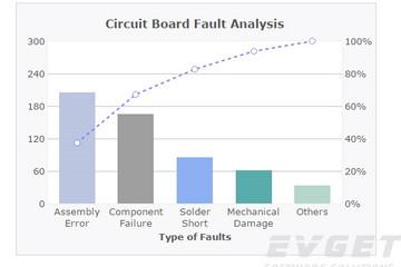 FusionCharts XT预览:Pareto Charts