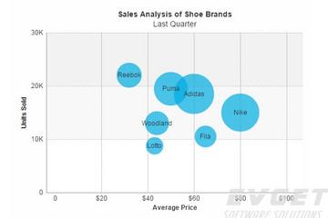 FusionCharts XT预览:Bubble Charts