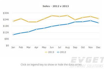 FusionCharts XT预览:Line&Area Charts