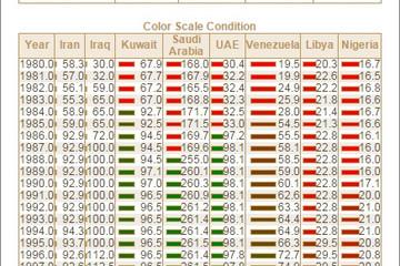 Stimulsoft Reports.Java预览:Indicators