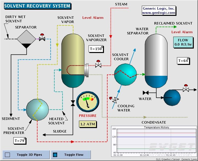 GLG Graphics Server预览:AJAX Process Control Demo