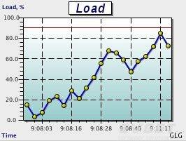 GLG Graphics Server预览:realtime graph