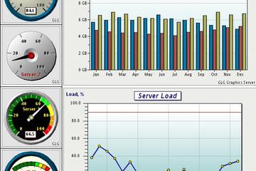 GLG Graphics Server预览:GLG AJAX Dashboard demo