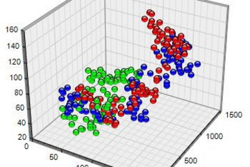 ChartDirector预览:3D Scatter Charts