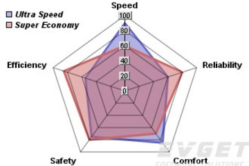 ChartDirector预览:Polar/Radar/Rose Charts