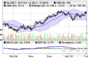 ChartDirector预览:Finance Charts