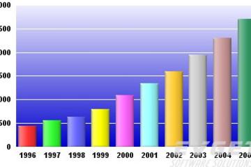 ChartDirector预览:Bar Charts