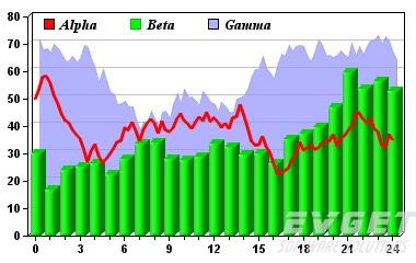 ChartDirector预览:Combo Charts