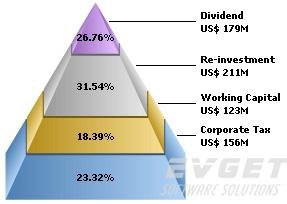 ChartDirector预览:Pyramid/Cone/Funnel Charts