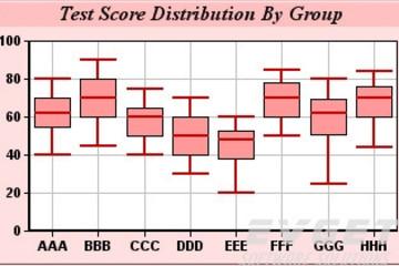 ChartDirector预览:Box-Whisker Charts