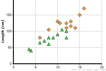 ChartDirector预览:Scatter Charts