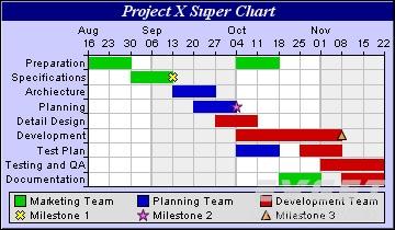 ChartDirector预览:Gantt Charts