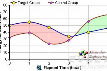 ChartDirector预览:Line Charts