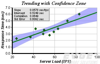 ChartDirector预览:Trending and Curve Fitting