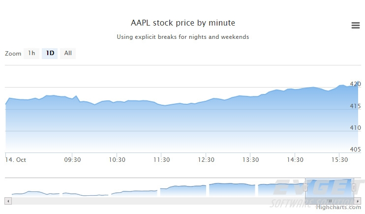 Highstock预览:Intraday with breaks