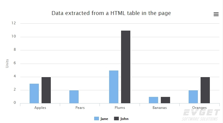 Highcharts预览:Data defined in a HTML table