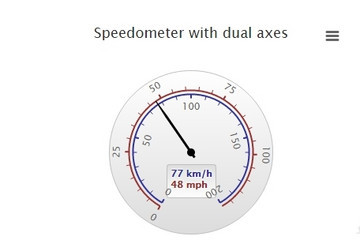 Highcharts预览:Gauge with dual axes