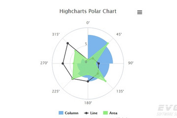 Highcharts预览:Polar chart