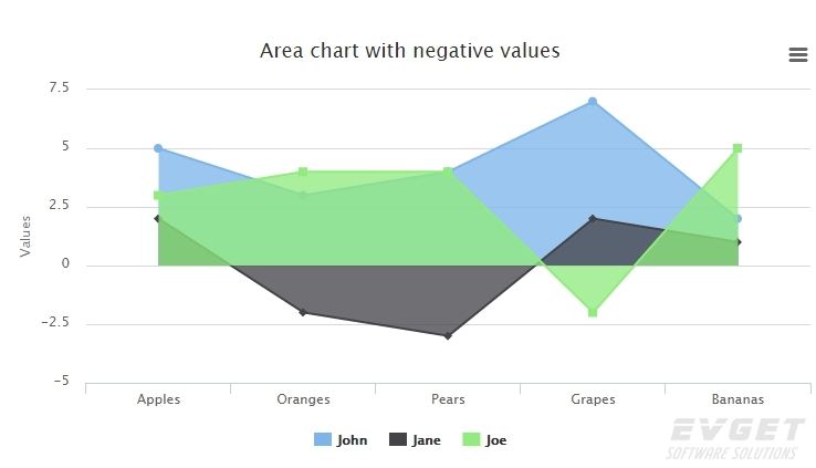 Highcharts预览:Area with negative values