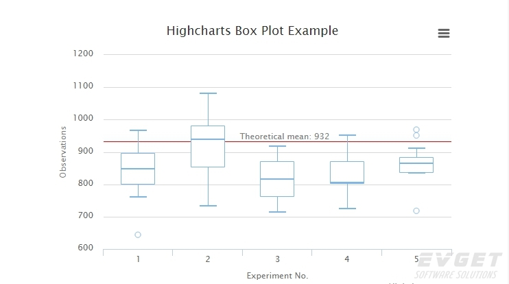 Highcharts预览:Box plot