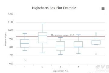 Highcharts预览:Box plot
