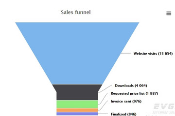 Highcharts预览:Funnel chart
