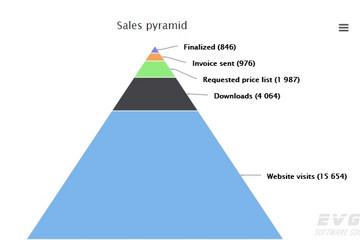 Highcharts预览:Pyramid chart