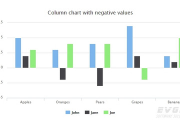 Highcharts预览:Column with negative values
