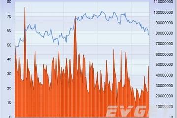 Chart FX预览:Financial Charts