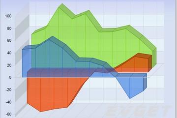Chart FX预览:3D Area Zero Axis