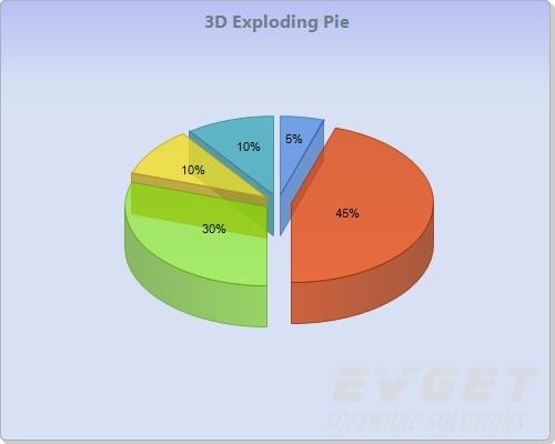 Chart FX预览:3D Exploding Pie
