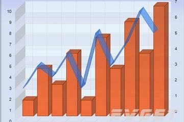 Chart FX预览:3D Bar Line Combination