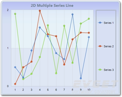 Chart FX预览:2D Multiple Series Line