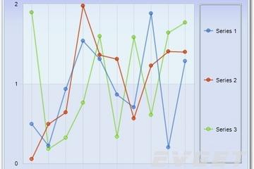 Chart FX预览:2D Multiple Series Line