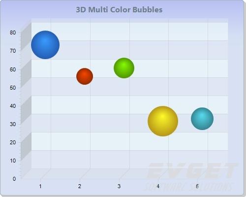 Chart FX预览:3D Multicolor Bubble