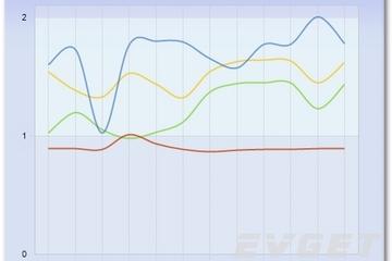 Chart FX预览:2D Curves