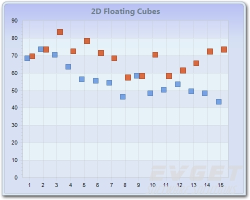 Chart FX预览:2D Floating Cubes