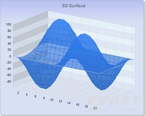 Chart FX预览:3D Surface