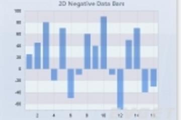 Chart FX预览:2D Negative Data Bars