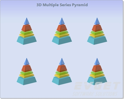 Chart FX预览:3D Multiple Series Pyramid